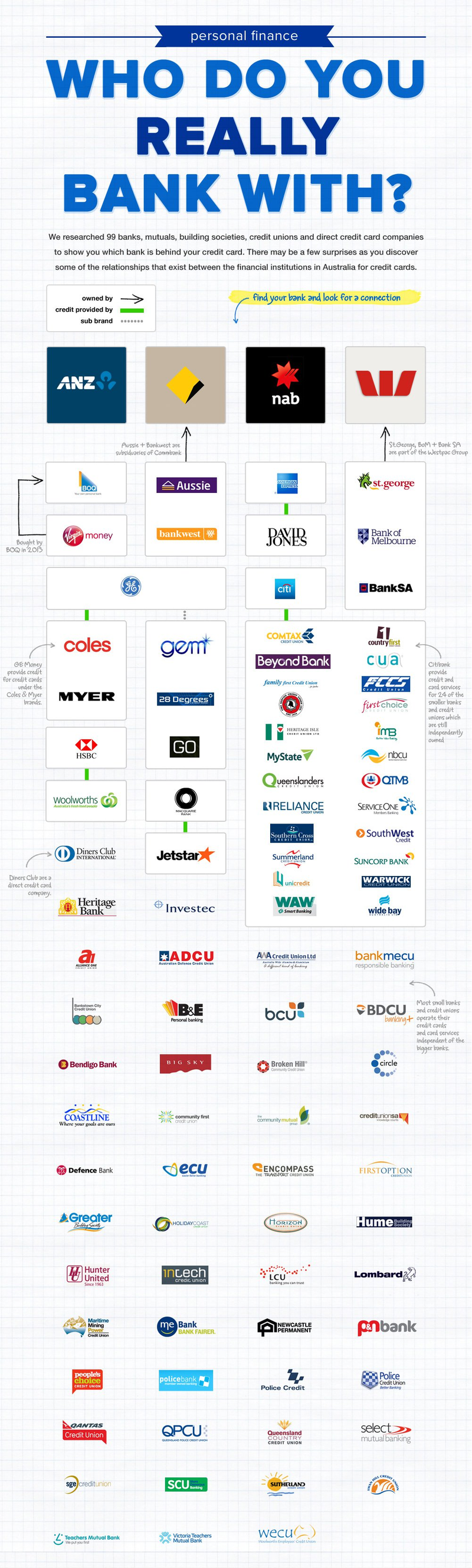 who-do-you-really-bank-with-infographic_cropped.png