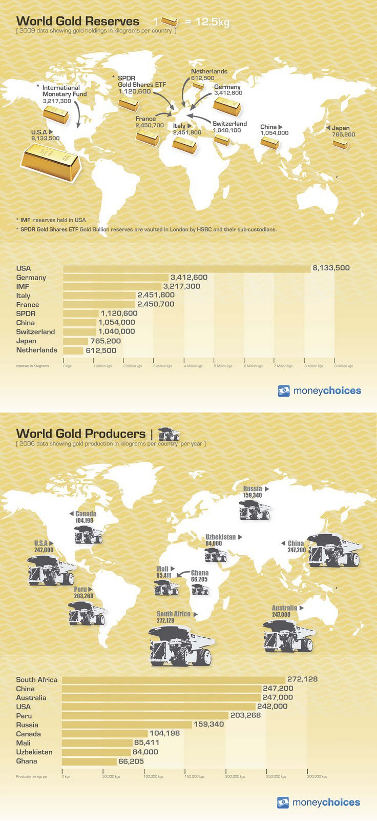 World gold reserves in kilograms per country per year [2006]